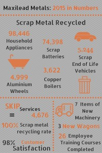 2015 in numbers